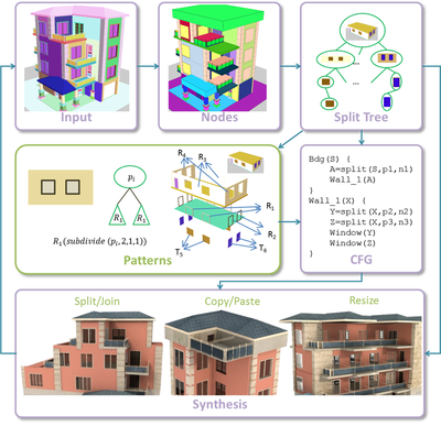 Urban Procedural Modeling - Urban Modeling and Visualization @ Purdue