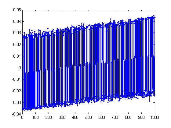 Spectral Graph Partitioning and the Laplacian