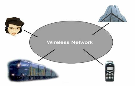 an overview of wireless lan Abstract—the wireless ad hoc networks consist of a collection of wireless nodes,  that communicate over a common wireless medium the nodes communicate.